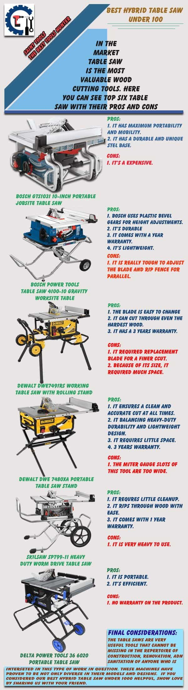 Info graphic- Best hybrid table saw under 1000